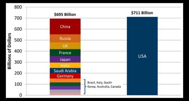 Military spending, WaPo